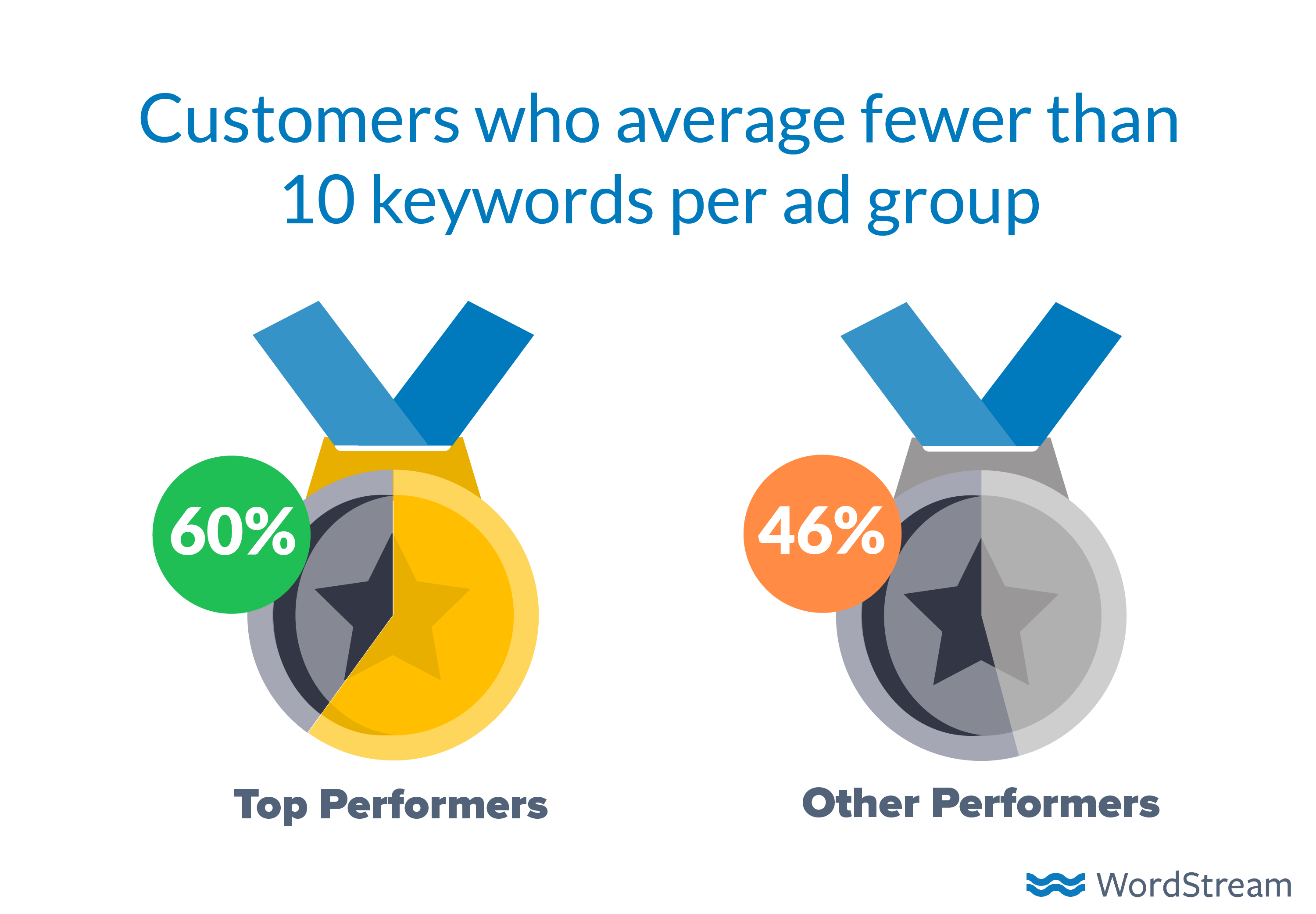 how-to-advertise-online-number-of-keywords-2