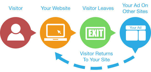 how-to-advertise-online-remarketing