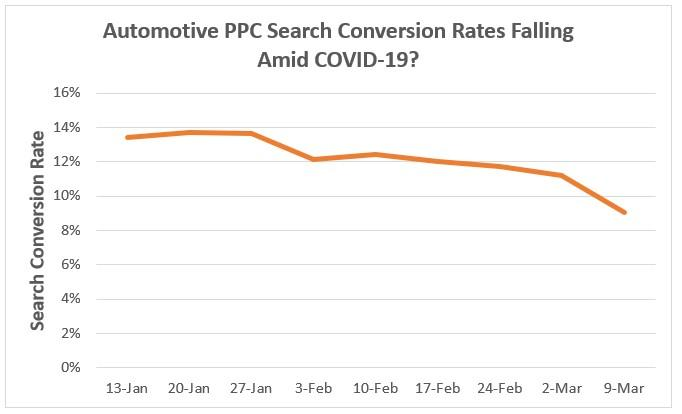 Google Ads results for automotive
