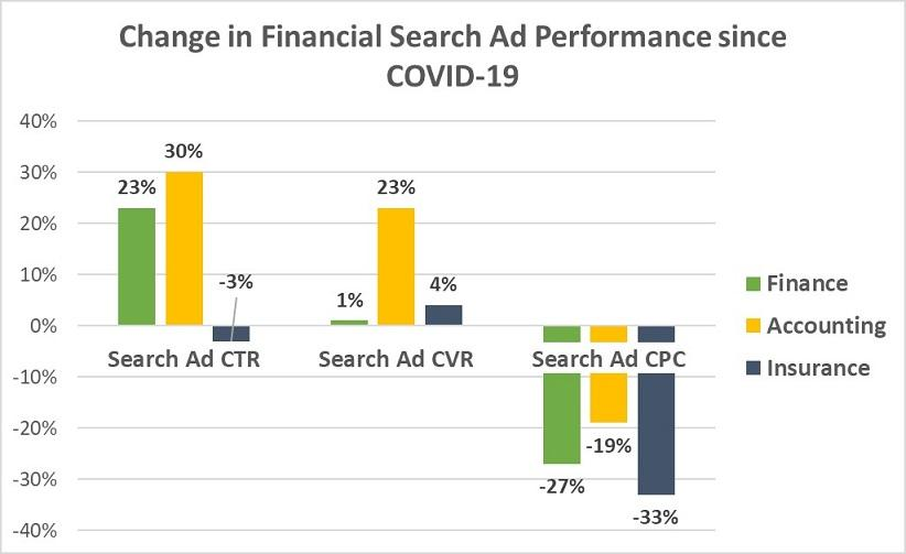 Google Ads results for finance