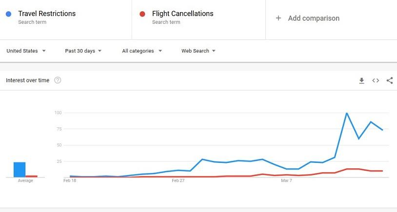 Google Ads search volume for travel