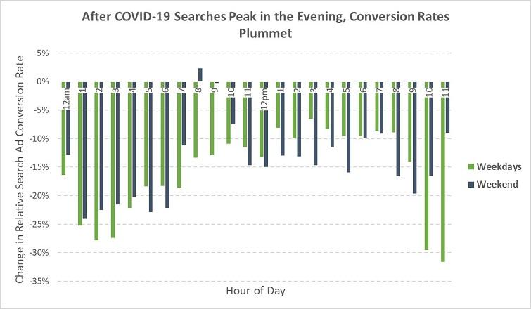 average conversion rates on Google search March 2020
