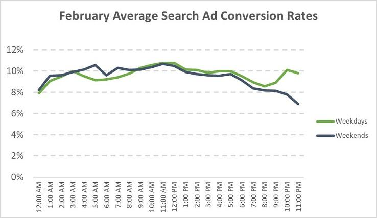 average conversion rates for February 2020