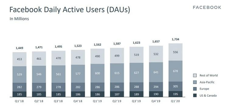 Facebook daily active users bar graph