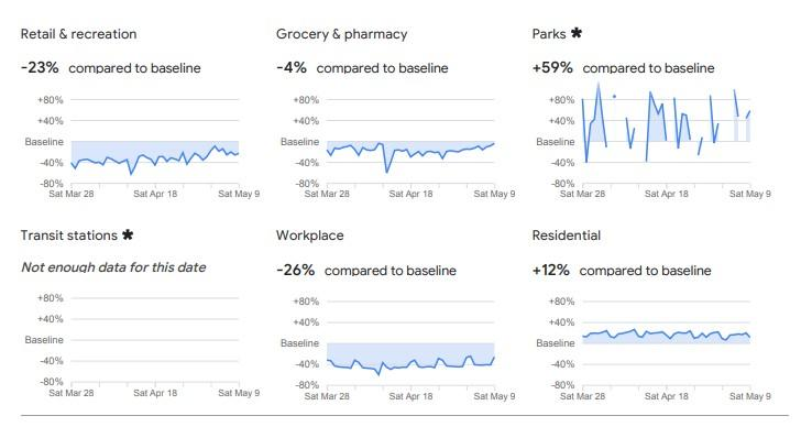 Google Community Mobility Report example