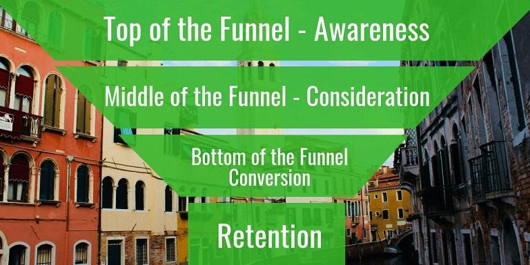 ecommerce sales funnel example