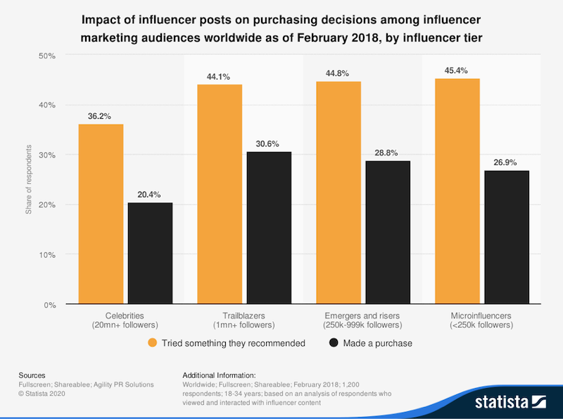 2020 ecommerce marketing trends influencer impact on purchasing decisions