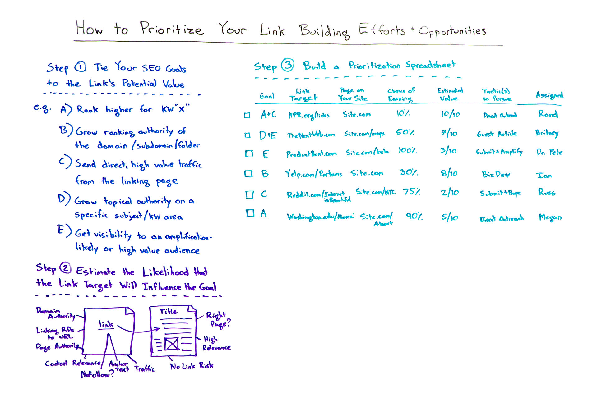 Prioritize your link building efforts and opportunities