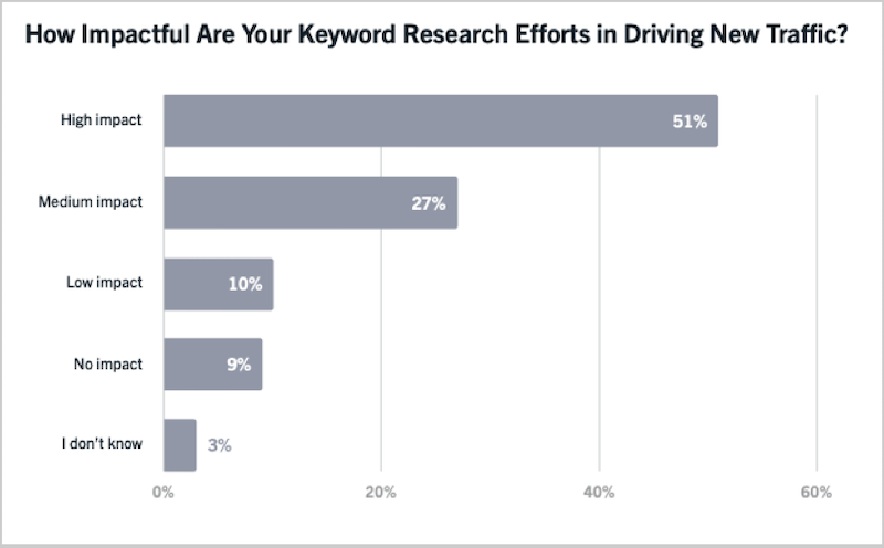 google ranking factors keyword research