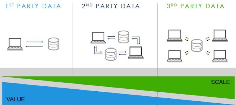best marketing strategies of 2021 first-party data