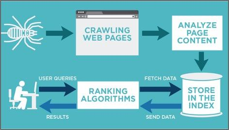 how to use google search console diagram of google crawling and indexing
