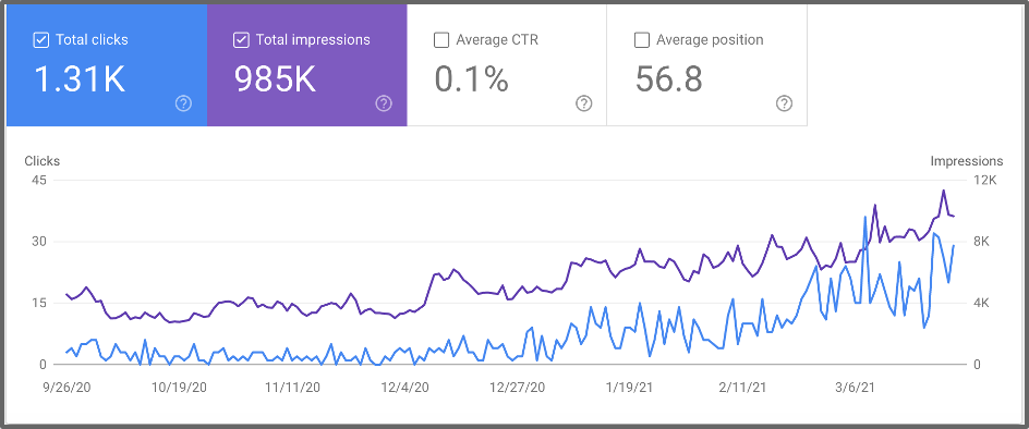 how to use google search console search graph of clicks, impressions, ctr