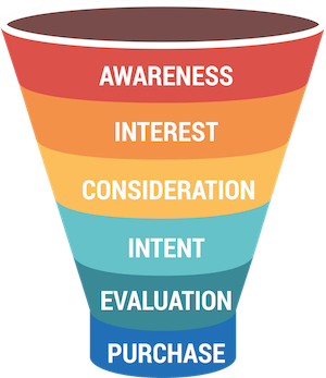 marketing funnel for lead magnets