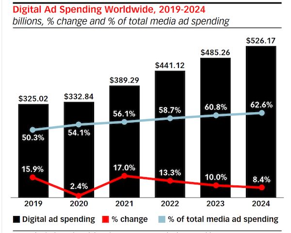 graph of worldwide digital ad spend increase of 17% from 2020
