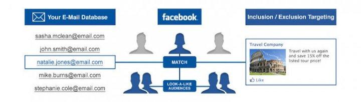 illustration of how customer list works in facebook ad targeting