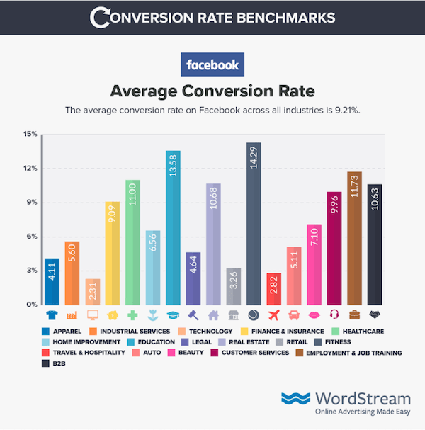 facebook conversion rate benchmarks