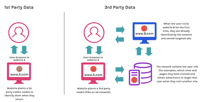what are third party cookies- third vs first party diagram