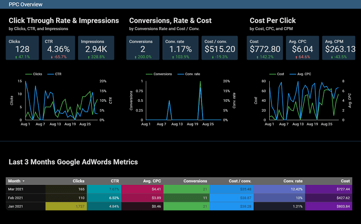 example of ppc reporting with data studio dashboard