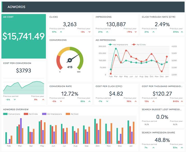 ppc reporting dashboard example