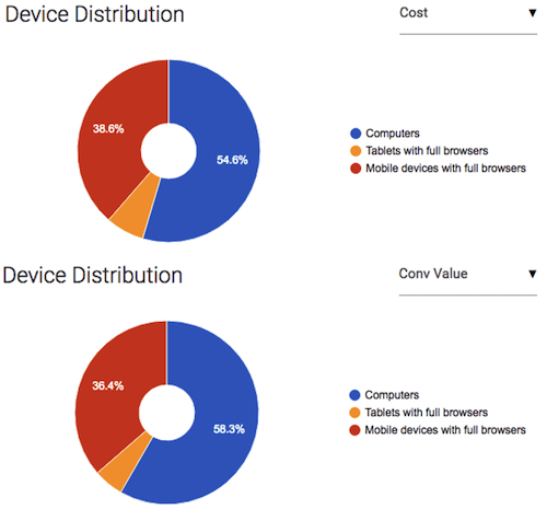 example of misleading pie chart with ppc reporting