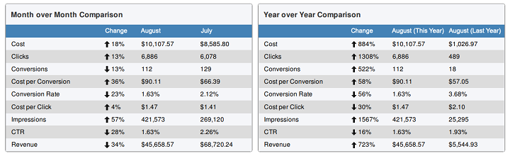 example of month over month ppc reporting